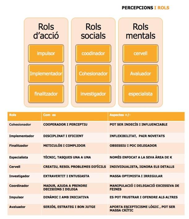 ladislaugirona: equip, percepcions, rols