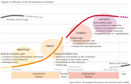 innovació disruptiva