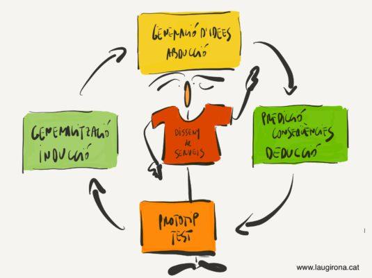 disseny_serveis
