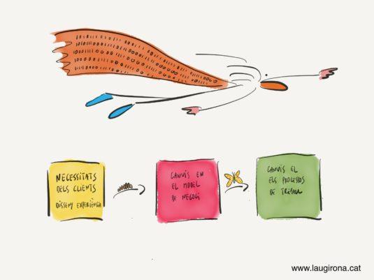 transformaciodigital